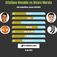 Cristiano Ronaldo vs Alvaro Morata h2h player stats
