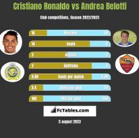 Cristiano Ronaldo vs Andrea Belotti h2h player stats