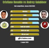 Cristiano Ronaldo vs Andrey Galabinov h2h player stats