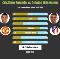 Cristiano Ronaldo vs Antoine Griezmann h2h player stats
