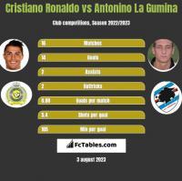 Cristiano Ronaldo vs Antonino La Gumina h2h player stats
