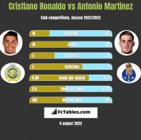 Cristiano Ronaldo vs Antonio Martinez h2h player stats