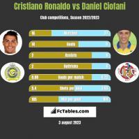 Cristiano Ronaldo vs Daniel Ciofani h2h player stats