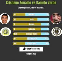 Cristiano Ronaldo vs Daniele Verde h2h player stats