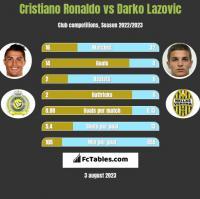 Cristiano Ronaldo vs Darko Lazovic h2h player stats