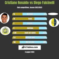 Cristiano Ronaldo vs Diego Falcinelli h2h player stats