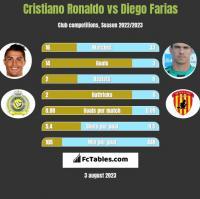Cristiano Ronaldo vs Diego Farias h2h player stats