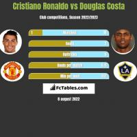 Cristiano Ronaldo vs Douglas Costa h2h player stats