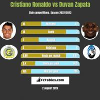 Cristiano Ronaldo vs Duvan Zapata h2h player stats