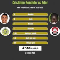 Cristiano Ronaldo vs Eder h2h player stats