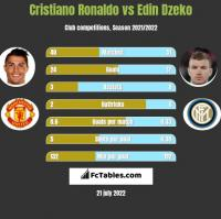Cristiano Ronaldo vs Edin Dzeko h2h player stats