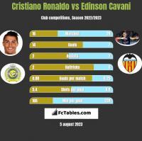 Cristiano Ronaldo vs Edinson Cavani h2h player stats