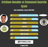 Cristiano Ronaldo vs Emmanuel Quartsin Gyasi h2h player stats