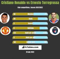 Cristiano Ronaldo vs Ernesto Torregrossa h2h player stats