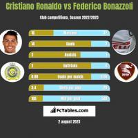Cristiano Ronaldo vs Federico Bonazzoli h2h player stats