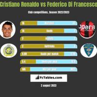 Cristiano Ronaldo vs Federico Di Francesco h2h player stats