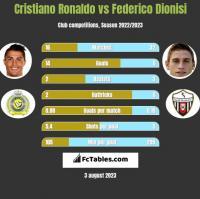 Cristiano Ronaldo vs Federico Dionisi h2h player stats