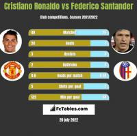 Cristiano Ronaldo vs Federico Santander h2h player stats