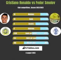 Cristiano Ronaldo vs Fiedor Smołow h2h player stats