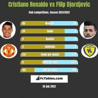 Cristiano Ronaldo vs Filip Djordjevic h2h player stats