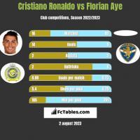 Cristiano Ronaldo vs Florian Aye h2h player stats