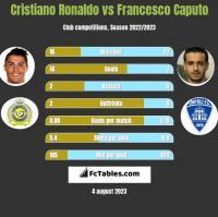 Cristiano Ronaldo vs Francesco Caputo h2h player stats