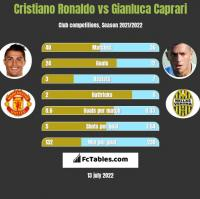 Cristiano Ronaldo vs Gianluca Caprari h2h player stats