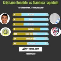 Cristiano Ronaldo vs Gianluca Lapadula h2h player stats