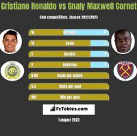 Cristiano Ronaldo vs Gnaly Maxwell Cornet h2h player stats