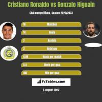 Cristiano Ronaldo vs Gonzalo Higuain h2h player stats