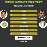 Cristiano Ronaldo vs Goran Pandev h2h player stats