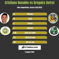Cristiano Ronaldo vs Gregoire Defrel h2h player stats