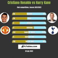 Cristiano Ronaldo vs Harry Kane h2h player stats