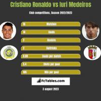 Cristiano Ronaldo vs Iuri Medeiros h2h player stats
