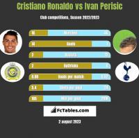 Cristiano Ronaldo vs Ivan Perisic h2h player stats