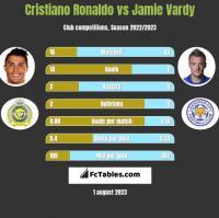 Cristiano Ronaldo vs Jamie Vardy h2h player stats