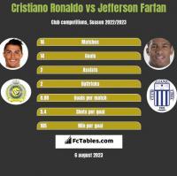 Cristiano Ronaldo vs Jefferson Farfan h2h player stats