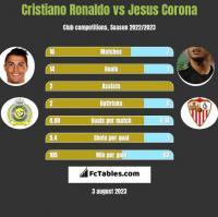 Cristiano Ronaldo vs Jesus Corona h2h player stats
