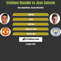 Cristiano Ronaldo vs Joao Cancelo h2h player stats