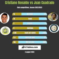 Cristiano Ronaldo vs Juan Cuadrado h2h player stats