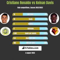 Cristiano Ronaldo vs Keinan Davis h2h player stats