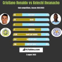 Cristiano Ronaldo vs Kelechi Iheanacho h2h player stats