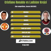 Cristiano Ronaldo vs Ladislav Krejci h2h player stats