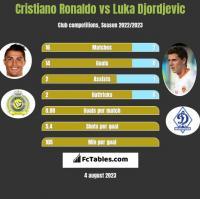 Cristiano Ronaldo vs Luka Djordjević h2h player stats