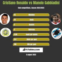 Cristiano Ronaldo vs Manolo Gabbiadini h2h player stats