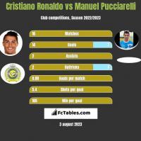 Cristiano Ronaldo vs Manuel Pucciarelli h2h player stats