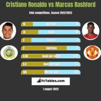 Cristiano Ronaldo vs Marcus Rashford h2h player stats