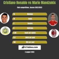 Cristiano Ronaldo vs Mario Mandzukić h2h player stats