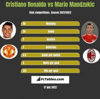 Cristiano Ronaldo vs Mario Mandzukic h2h player stats