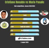 Cristiano Ronaldo vs Mario Pasalic h2h player stats